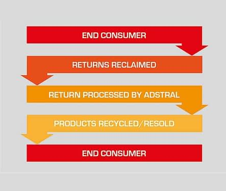 Adstral returns processing